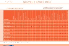 Material for solvent